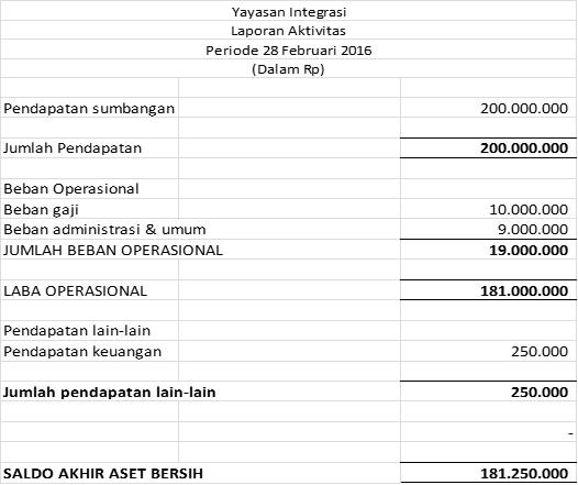 Langkah Sederhana Dalam Penyusunan Laporan Keuangan Lembaga Nirlaba Dengan Memahami Persamaan Akuntansi Integrasi Edukasi